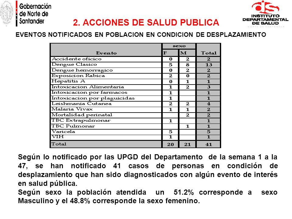 2. ACCIONES DE SALUD PUBLICA EVENTOS NOTIFICADOS EN POBLACION EN CONDICION DE DESPLAZAMIENTO Según lo notificado por las UPGD del Departamento de la s