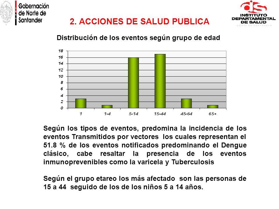 2. ACCIONES DE SALUD PUBLICA Distribución de los eventos según grupo de edad Según los tipos de eventos, predomina la incidencia de los eventos Transm