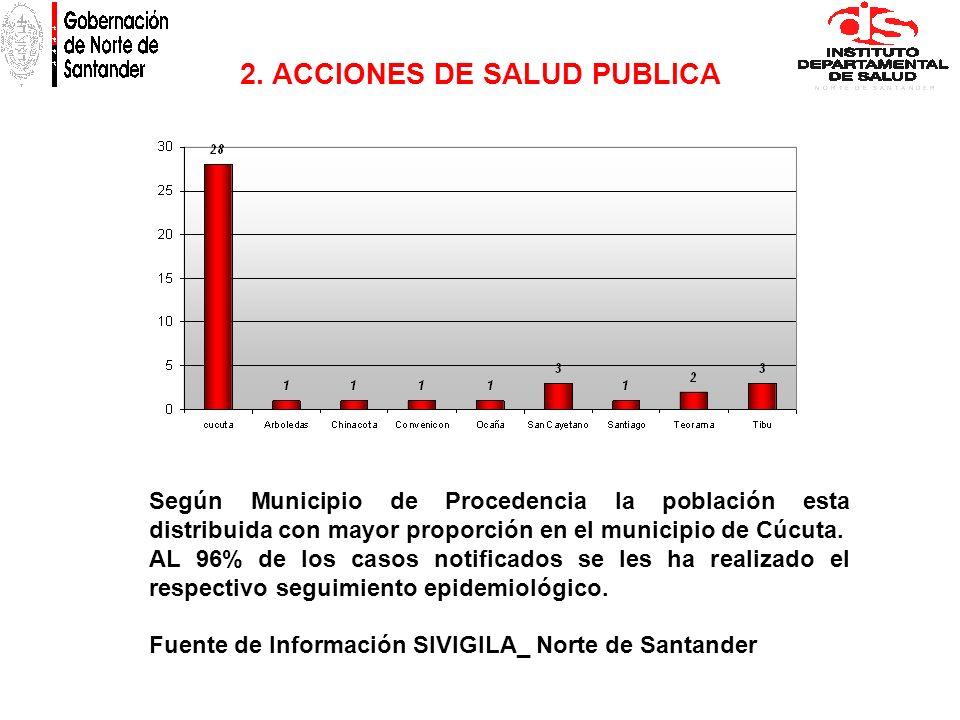 2. ACCIONES DE SALUD PUBLICA Según Municipio de Procedencia la población esta distribuida con mayor proporción en el municipio de Cúcuta. AL 96% de lo