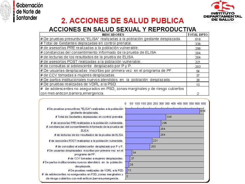ACCIONES EN SALUD SEXUAL Y REPRODUCTIVA