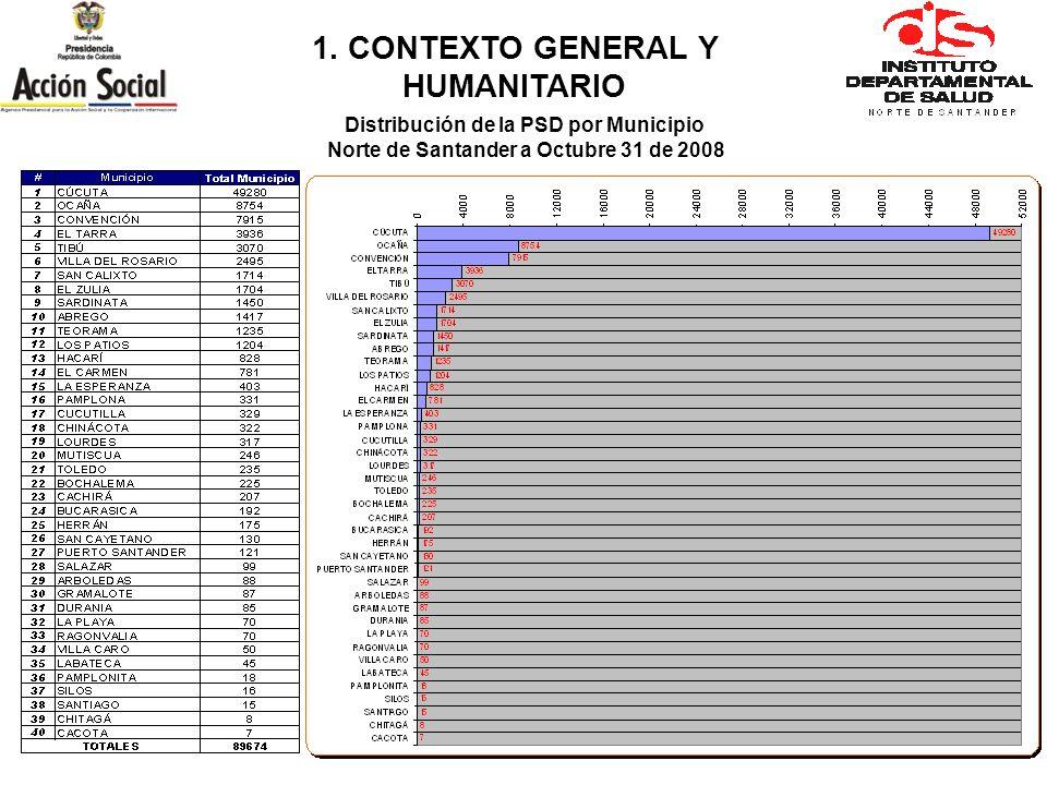 1. CONTEXTO GENERAL Y HUMANITARIO Distribución de la PSD por Municipio Norte de Santander a Octubre 31 de 2008