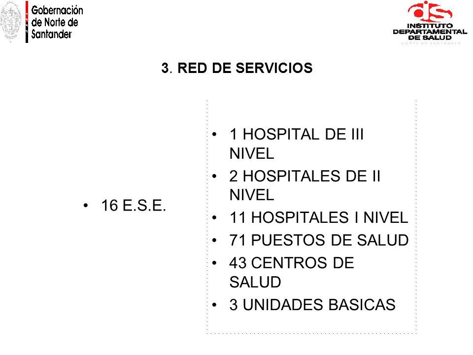 16 E.S.E. 1 HOSPITAL DE III NIVEL 2 HOSPITALES DE II NIVEL 11 HOSPITALES I NIVEL 71 PUESTOS DE SALUD 43 CENTROS DE SALUD 3 UNIDADES BASICAS