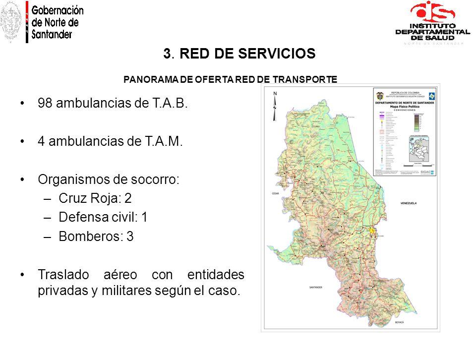 PANORAMA DE OFERTA RED DE TRANSPORTE 98 ambulancias de T.A.B. 4 ambulancias de T.A.M. Organismos de socorro: –Cruz Roja: 2 –Defensa civil: 1 –Bomberos