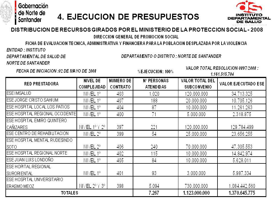 4. EJECUCION DE PRESUPUESTOS DISTRIBUCION DE RECURSOS GIRADOS POR EL MINISTERIO DE LA PROTECCION SOCIAL - 2008