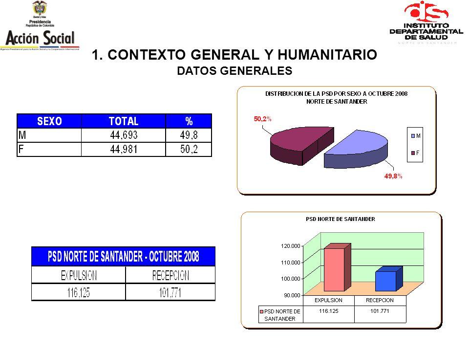 1. CONTEXTO GENERAL Y HUMANITARIO PERSONAS RECIBIDAS POR MUNICIPIO – N DE S OCTUBRE 2008