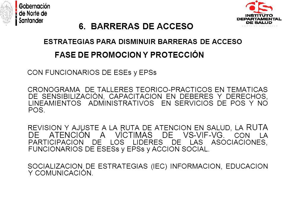 FASE DE PROMOCION Y PROTECCIÓN CON FUNCIONARIOS DE ESEs y EPSs CRONOGRAMA DE TALLERES TEORICO-PRACTICOS EN TEMATICAS DE SENSIBILIZACIÓN, CAPACITACION