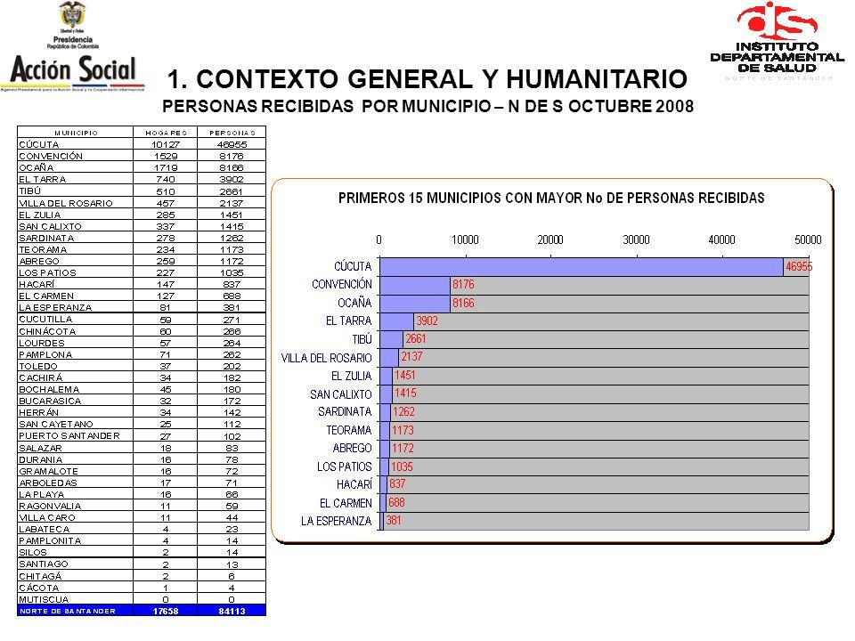 1. CONTEXTO GENERAL Y HUMANITARIO PERSONAS EXPULSADAS POR MUNICIPIO – N DE S OCTUBRE 2008