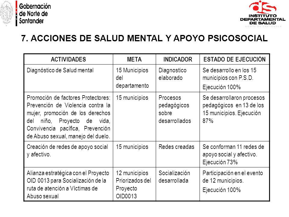 7. ACCIONES DE SALUD MENTAL Y APOYO PSICOSOCIAL ACTIVIDADESMETAINDICADORESTADO DE EJECUCIÓN Diagnóstico de Salud mental15 Municipios del departamento