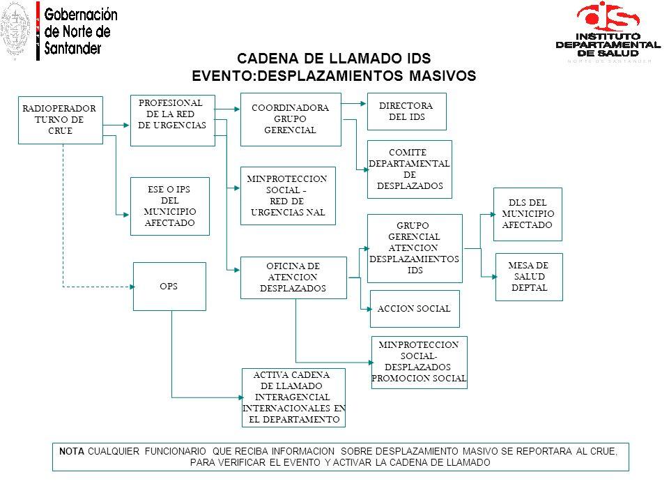 PROFESIONAL DE LA RED DE URGENCIAS DIRECTORA DEL IDS COORDINADORA GRUPO GERENCIAL OFICINA DE ATENCION DESPLAZADOS RADIOPERADOR TURNO DE CRUE GRUPO GER