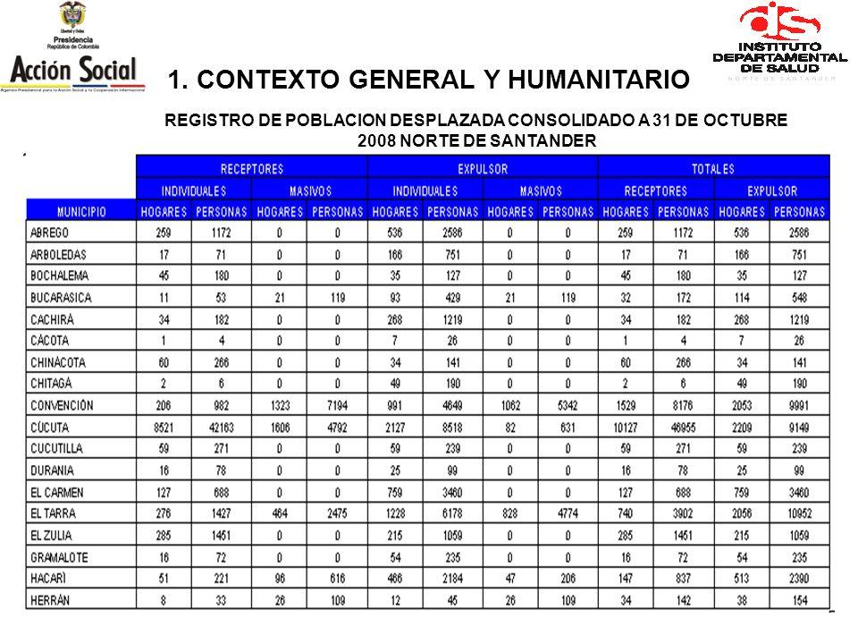 REGISTRO DE POBLACION DESPLAZADA CONSOLIDADO A 31 DE OCTUBRE 2008 NORTE DE SANTANDER 1.