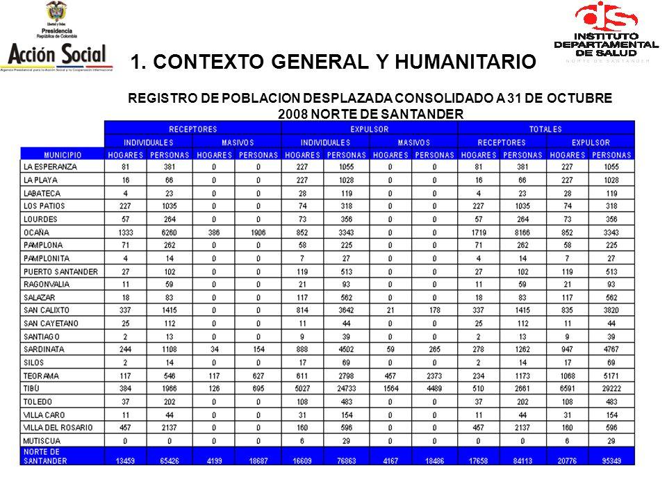 REGISTRO DE POBLACION DESPLAZADA CONSOLIDADO A 31 DE OCTUBRE 2008 NORTE DE SANTANDER 1. CONTEXTO GENERAL Y HUMANITARIO