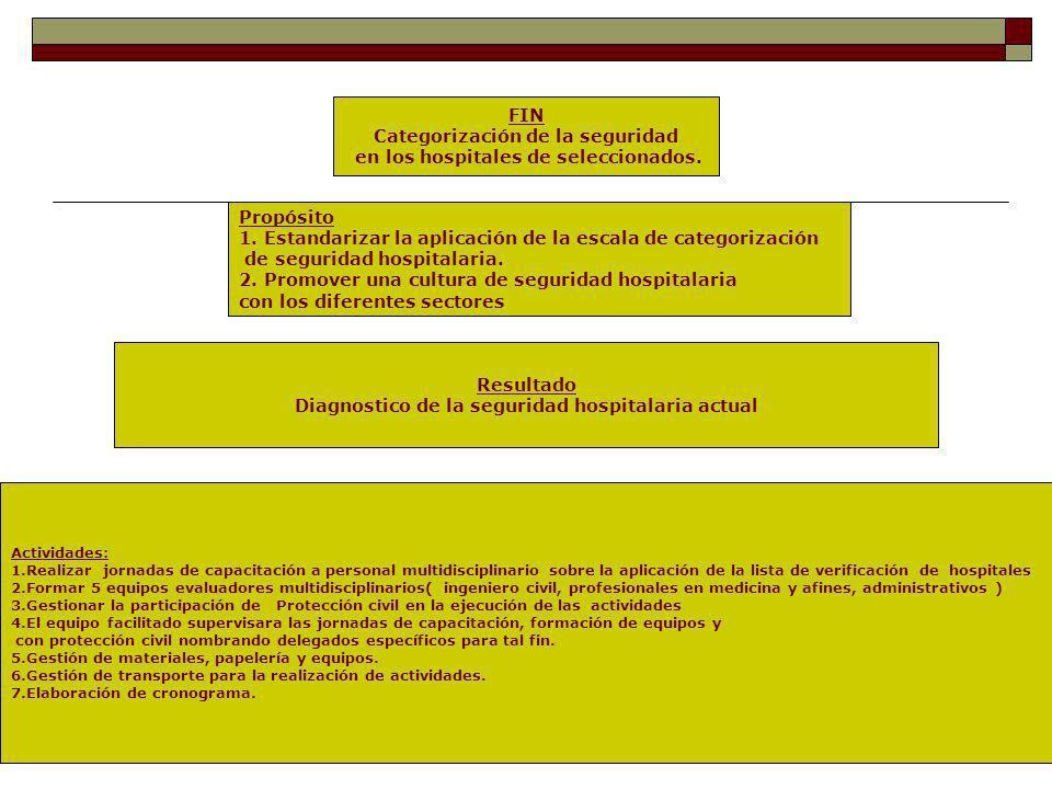 Categorización de la seguridad en el HNST.