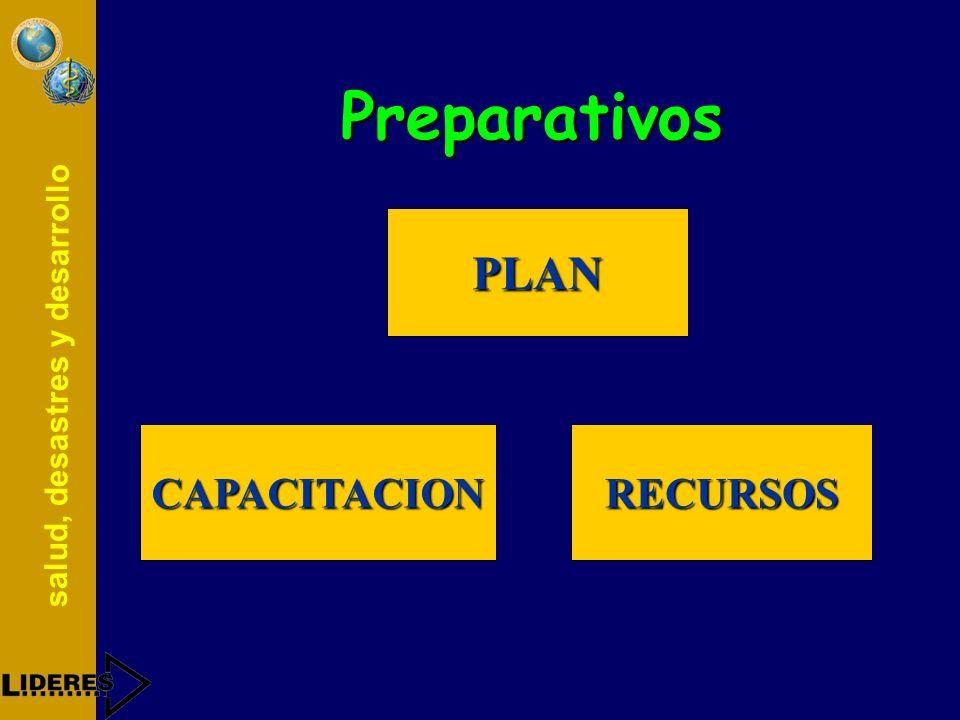 salud, desastres y desarrollo Preparativos Conjunto de acciones orientadas a planificar, organizar y mejorar la capacidad de respuesta frente a los pr