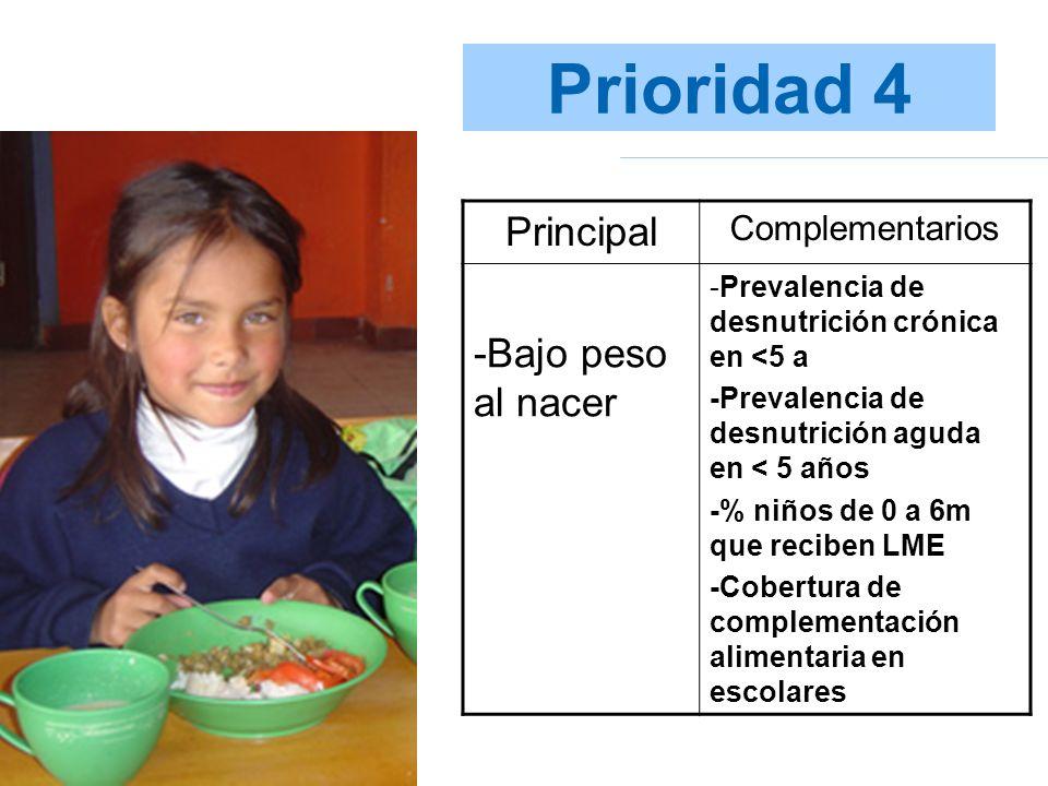 Prioridad 4 Principal Complementarios -Bajo peso al nacer -Prevalencia de desnutrición crónica en <5 a -Prevalencia de desnutrición aguda en < 5 años