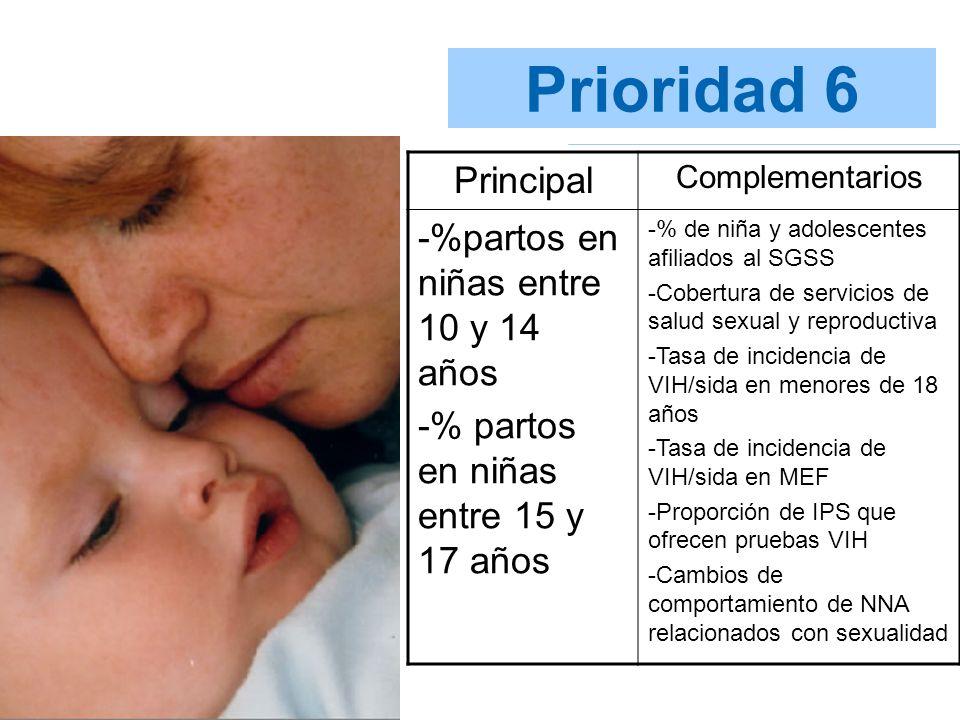Prioridad 6 Principal Complementarios -%partos en niñas entre 10 y 14 años -% partos en niñas entre 15 y 17 años -% de niña y adolescentes afiliados a