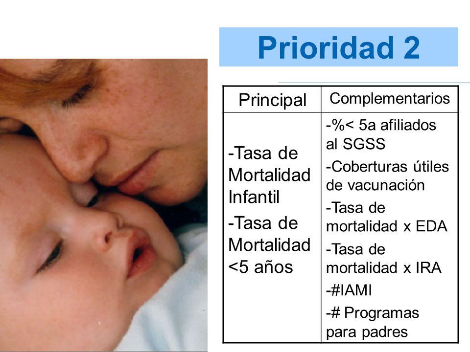 Prioridad 2 Principal Complementarios -Tasa de Mortalidad Infantil -Tasa de Mortalidad <5 años -%< 5a afiliados al SGSS -Coberturas útiles de vacunaci