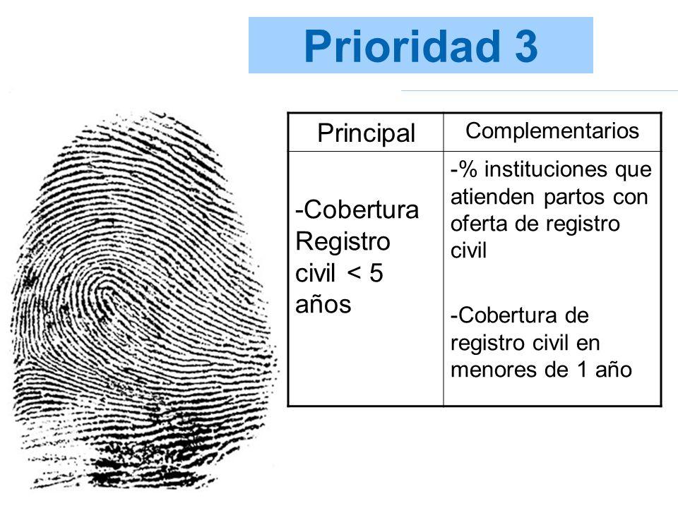 Prioridad 3 Principal Complementarios -Cobertura Registro civil < 5 años -% instituciones que atienden partos con oferta de registro civil -Cobertura