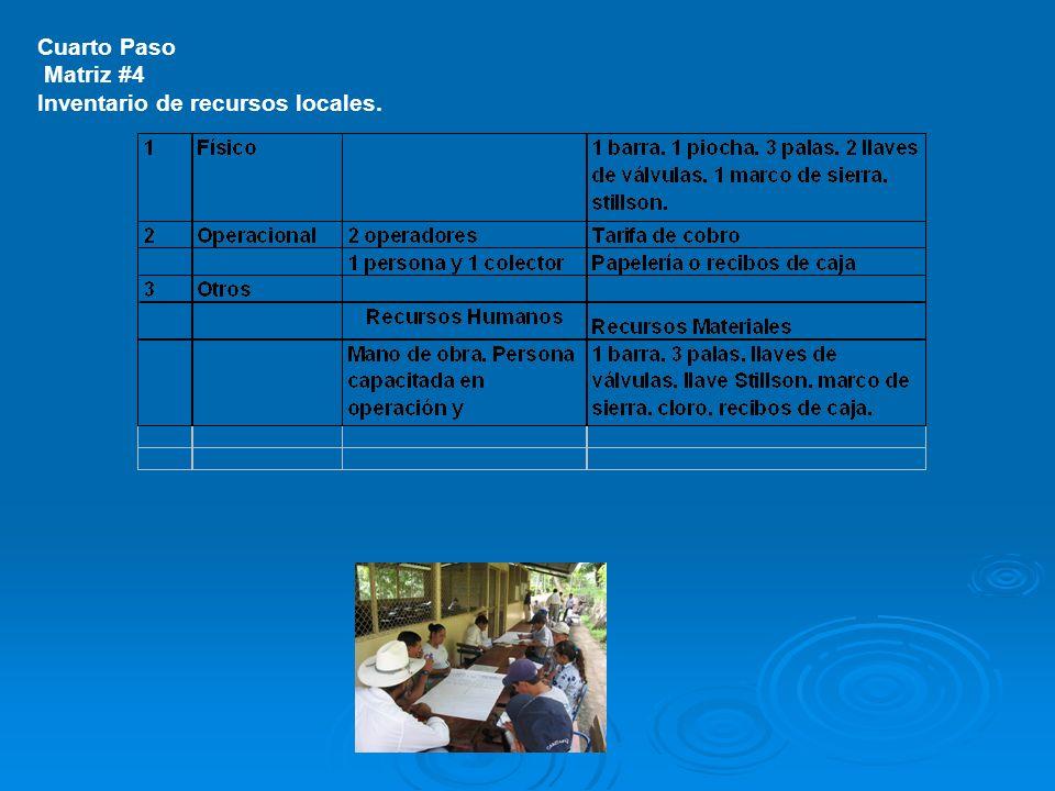 Cuarto Paso Matriz #4 Inventario de recursos locales.