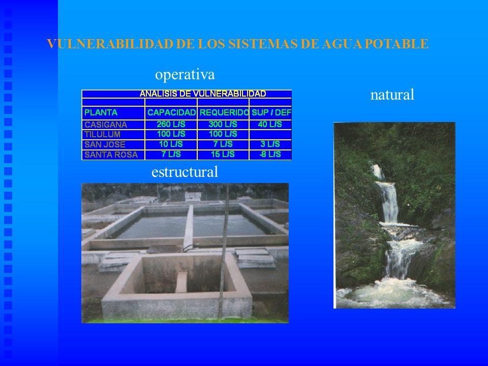 Colapso del sistema Destrucción del colector En los años 1997-1998, Ambato sufrió los estragos del Fenómeno del Niño, aumentando la vulnerabilidad de sus sistemas de alcantarillado.