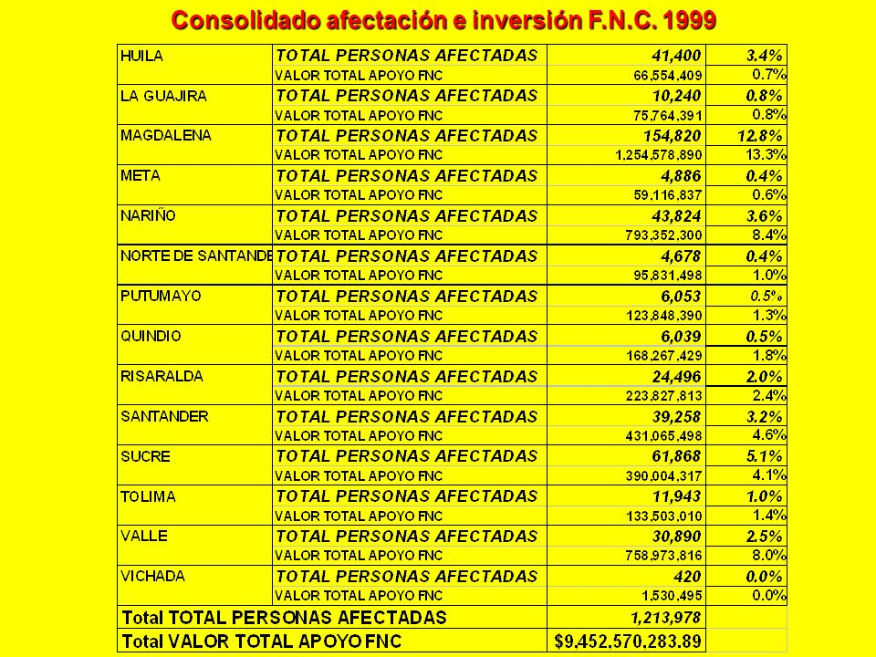 Consolidado afectación e inversión F.N.C. 1999