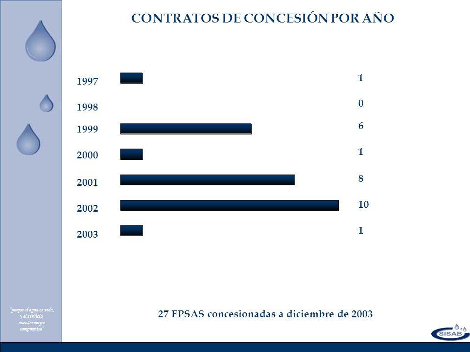 CONTRATOS DE CONCESIÓN POR AÑO 27 EPSAS concesionadas a diciembre de 2003 2001 2000 1999 1998 1997 porque el agua es vida, y el servicio, nuestro mayor compromiso 2003 2002 8 1 6 0 1 1 10