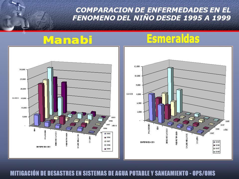 COMPARACION DE ENFERMEDADES EN EL FENOMENO DEL NIÑO DESDE 1995 A 1999