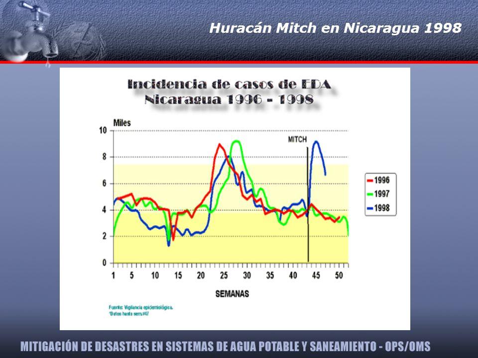 Huracán Mitch en Nicaragua 1998
