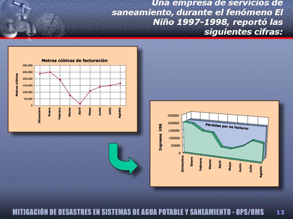 Una empresa de servicios de saneamiento, durante el fenómeno El Niño 1997-1998, reportó las siguientes cifras: 13