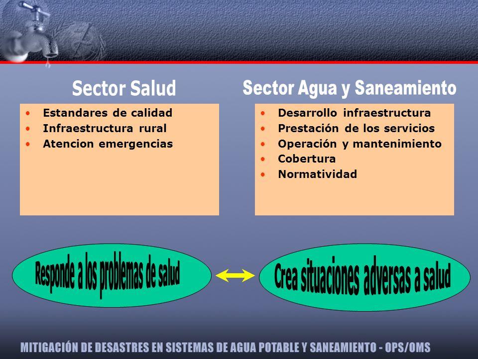 Estandares de calidad Infraestructura rural Atencion emergencias Desarrollo infraestructura Prestación de los servicios Operación y mantenimiento Cobe