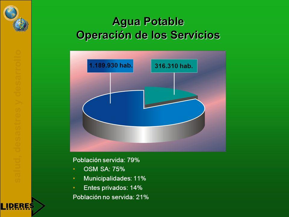 salud, desastres y desarrollo Agua Potable Operación de los Servicios Población servida: 79% OSM SA: 75% Municipalidades: 11% Entes privados: 14% Población no servida: 21% 316.310 hab.