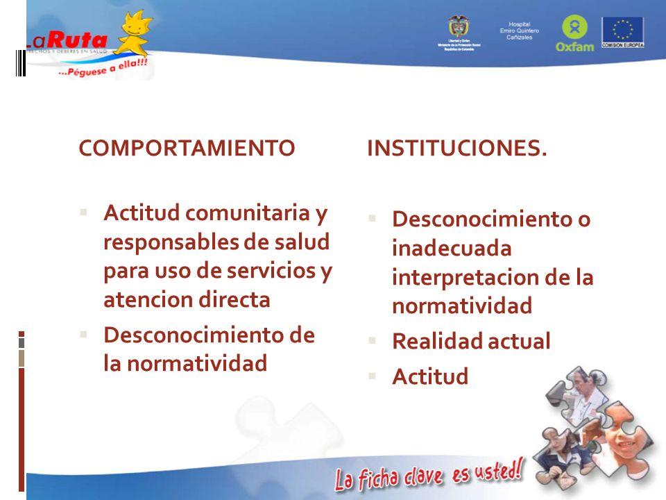 COMPORTAMIENTO Actitud comunitaria y responsables de salud para uso de servicios y atencion directa Desconocimiento de la normatividad INSTITUCIONES.