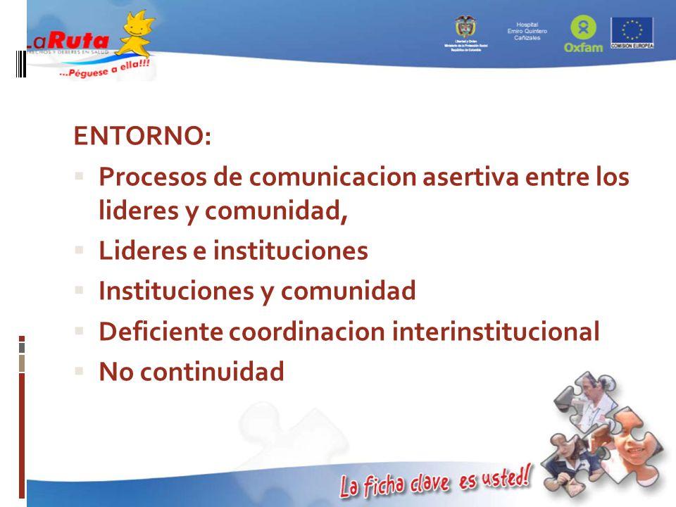ENTORNO: Procesos de comunicacion asertiva entre los lideres y comunidad, Lideres e instituciones Instituciones y comunidad Deficiente coordinacion in