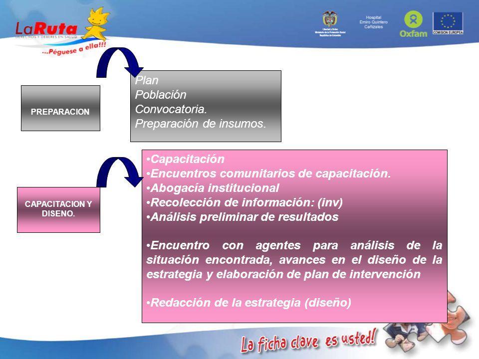 PREPARACION Plan Población Convocatoria. Preparación de insumos. CAPACITACION Y DISENO. Capacitación Encuentros comunitarios de capacitación. Abogacía