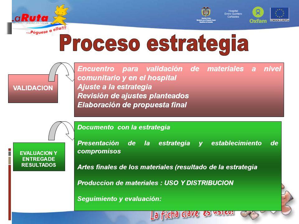 VALIDACION EVALUACION Y ENTREGA DE RESULTADOS Encuentro para validación de materiales a nivel comunitario y en el hospital Ajuste a la estrategia Revi