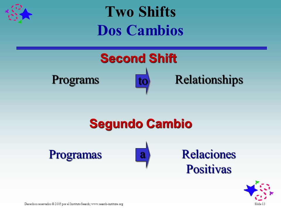 Slide 13Derechos reservados © 2005 por el Instituto Search; www.search-institute.org Two Shifts Dos CambiosProgramas Relaciones Positivas Segundo Cambio a Programs Second Shift Relationships to