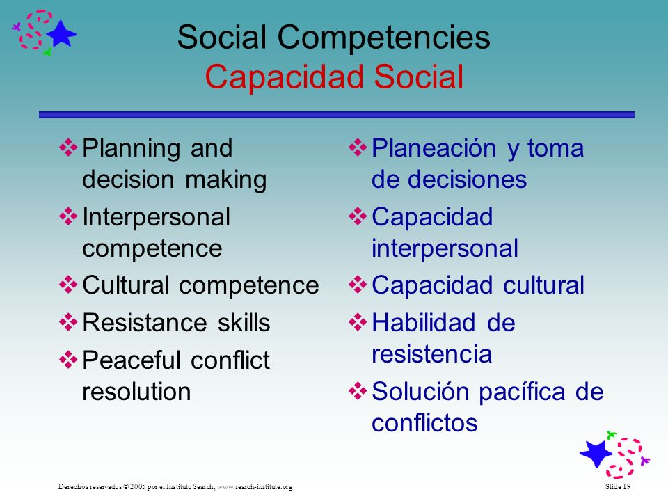 Slide 19 Social Competencies Capacidad Social Planning and decision making Interpersonal competence Cultural competence Resistance skills Peaceful conflict resolution Planeación y toma de decisiones Capacidad interpersonal Capacidad cultural Habilidad de resistencia Solución pacífica de conflictos Derechos reservados © 2005 por el Instituto Search; www.search-institute.org