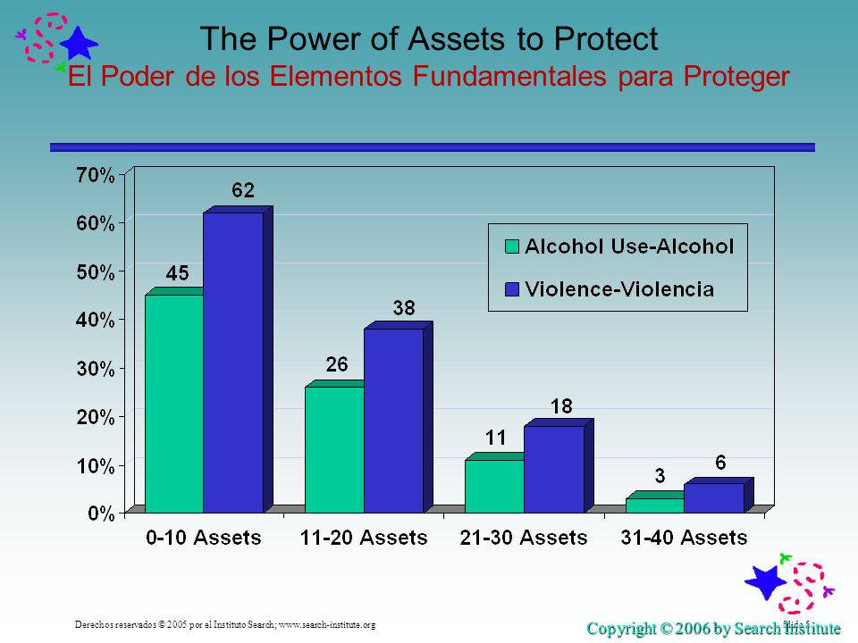 Slide 5Derechos reservados © 2005 por el Instituto Search;   The Power of Assets to Protect El Poder de los Elementos Fundamentales para Proteger Copyright © 2006 by Search Institute