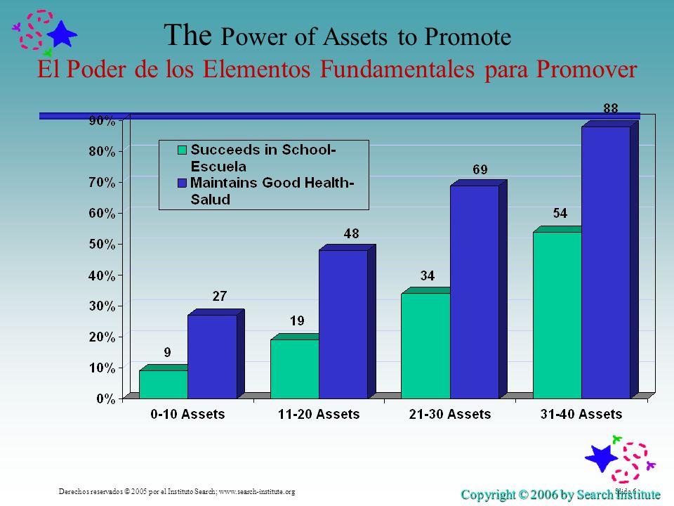 Slide 6Derechos reservados © 2005 por el Instituto Search; www.search-institute.org The Power of Assets to Promote El Poder de los Elementos Fundament