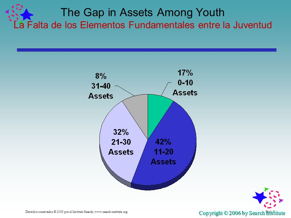 Slide 8Derechos reservados © 2005 por el Instituto Search; www.search-institute.org The Gap in Assets Among Youth La Falta de los Elementos Fundamentales entre la Juventud Copyright © 2006 by Search Institute