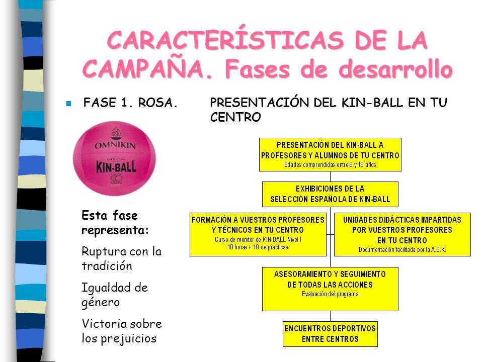 CARACTERÍSTICAS DE LA CAMPAÑA.Fases de desarrollo n FASE 1.