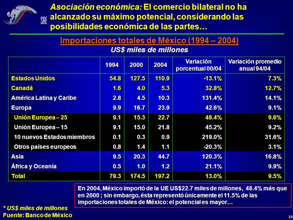 10 199420002004 Variación porcentual 00/04 Variación promedio anual 94/04 Estados Unidos 54.8127.5110.9-13.1%7.3% Canadá1.64.05.332.8%12.7% América La