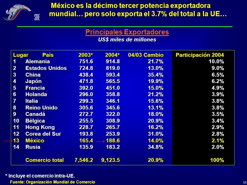 11 Principales Exportadores US$ miles de millones Fuente: Organización Mundial de Comercio México es la décimo tercer potencia exportadora mundial… pe