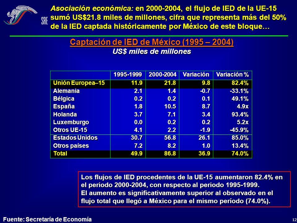 12 Asociación económica: en 2000-2004, el flujo de IED de la UE-15 sumó US$21.8 miles de millones, cifra que representa más del 50% de la IED captada