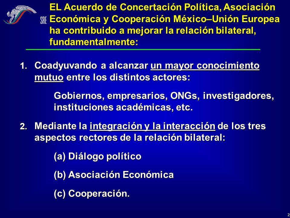 13 Los proyectos de cooperación entre México y la Unión Europea se realizan en las siguientes áreas: (1) desarrollo social y reducción de las desigualdades, (2) fortalecimiento del Estado de derecho, (3) cooperación económica y (4) ciencia y tecnología… Proyectos vigentes de cooperación cofinanciados: México–UE Desarrollo Social Integrado y Sostenible (Chiapas, México):Desarrollo Social Integrado y Sostenible (Chiapas, México): Presupuesto de 31 millones, aportados por ambas partes.