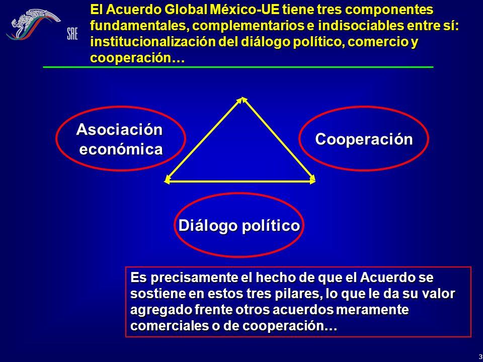 3 El Acuerdo Global México-UE tiene tres componentes fundamentales, complementarios e indisociables entre sí: institucionalización del diálogo polític