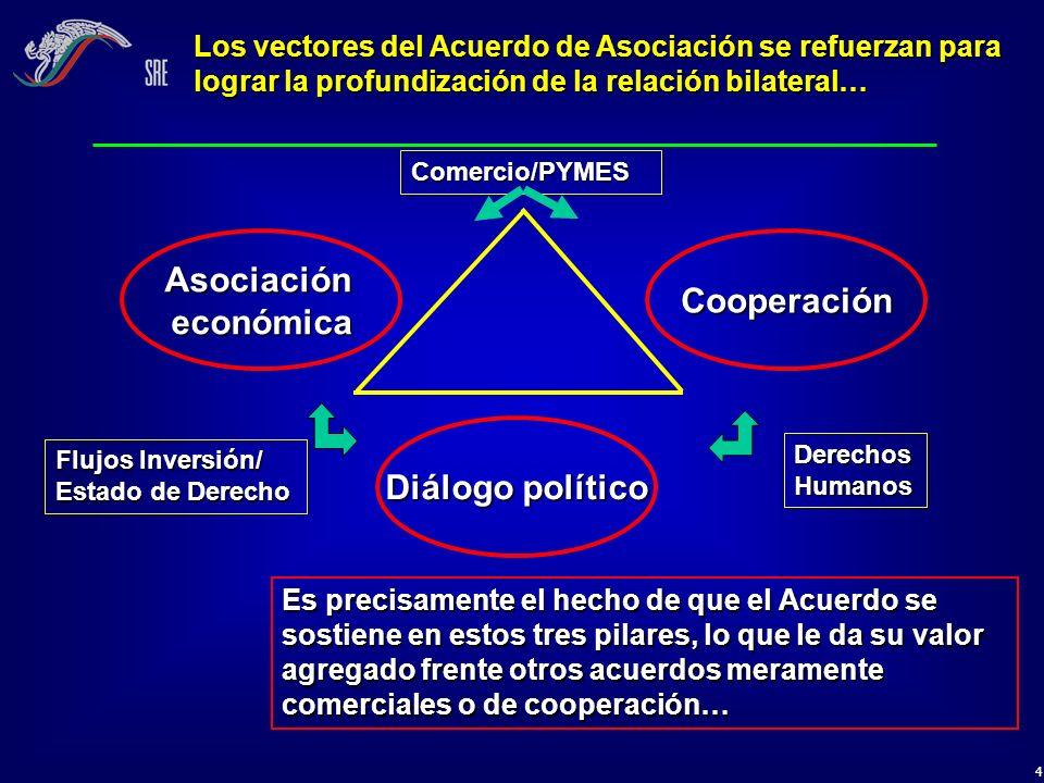 4 Los vectores del Acuerdo de Asociación se refuerzan para lograr la profundización de la relación bilateral… Diálogo político AsociacióneconómicaCoop