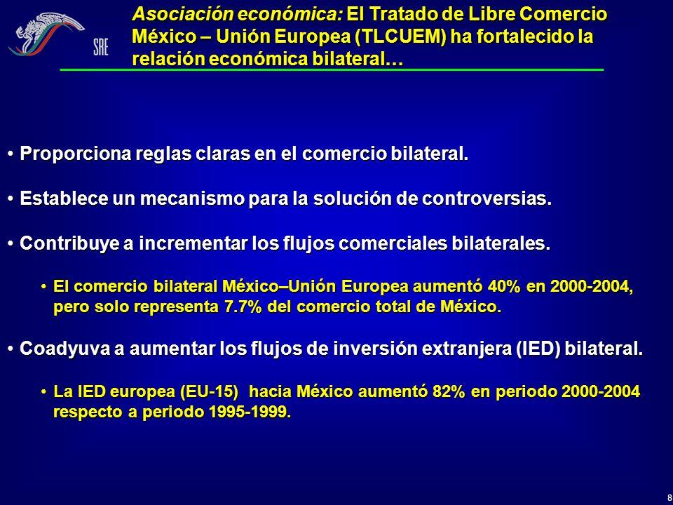 9 * US$ miles de millones Fuente: Banco de México Exportaciones totales de México (1994 – 2004) US$ miles de millones Asociación económica: A partir de la entrada en vigor del TLCUEM, el comercio bilateral (exportaciones+importaciones) ha aumentado aproximadamente en un 40%...