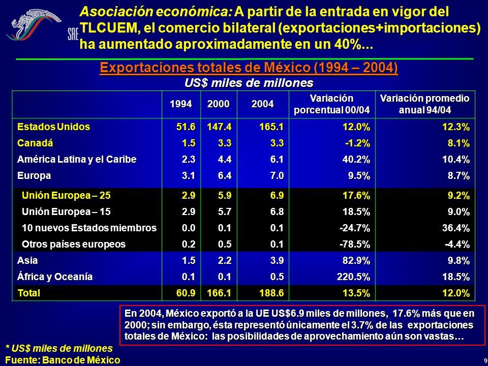 10 199420002004 Variación porcentual 00/04 Variación promedio anual 94/04 Estados Unidos 54.8127.5110.9-13.1%7.3% Canadá1.64.05.332.8%12.7% América Latina y Caribe 2.84.510.3131.4%14.1% Europa9.916.723.942.6%9.1% Unión Europea – 25 9.115.322.748.4%9.6% Unión Europea – 15 9.115.021.845.2%9.2% 10 nuevos Estados miembros 0.10.30.9219.0%31.6% Otros países europeos 0.81.41.1-20.3%3.1% Asia9.520.344.7120.3%16.8% África y Oceanía 0.51.01.221.1%9.9% Total79.3174.5197.213.0%9.5% * US$ miles de millones Fuente: Banco de México ; sin embargo, ésta representó únicamente el 11.5% de las importaciones totales de México: el potencial es mayor… En 2004, México importó de la UE US$22.7 miles de millones, 48.4% más que en 2000 ; sin embargo, ésta representó únicamente el 11.5% de las importaciones totales de México: el potencial es mayor… Importaciones totales de México (1994 – 2004) US$ miles de millones Asociación económica: El comercio bilateral no ha alcanzado su máximo potencial, considerando las posibilidades económica de las partes…