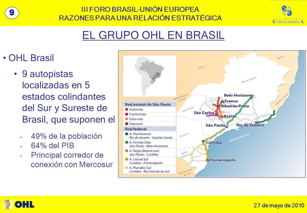 27 de mayo de 2010 10 III FORO BRASIL-UNIÓN EUROPEA RAZONES PARA UNA RELACIÓN ESTRATÉGICA OHL Brasil 9 autopistas localizadas en 5 estados colindantes del Sur y Sureste de Brasil, que suponen el EL GRUPO OHL EN BRASIL 9 - 49% de la población - 64% del PIB - Principal corredor de conexión con Mercosur