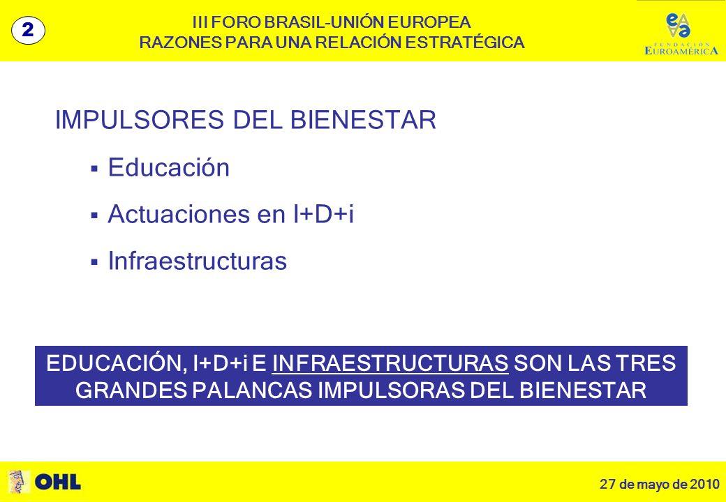 27 de mayo de 2010 3 III FORO BRASIL-UNIÓN EUROPEA RAZONES PARA UNA RELACIÓN ESTRATÉGICA IMPULSORES DEL BIENESTAR Educación Actuaciones en I+D+i Infraestructuras 2 EDUCACIÓN, I+D+i E INFRAESTRUCTURAS SON LAS TRES GRANDES PALANCAS IMPULSORAS DEL BIENESTAR